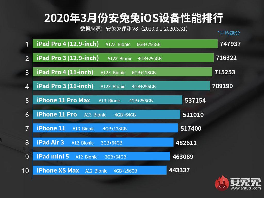 新iPhone SE跑分曝光:现实很骨感