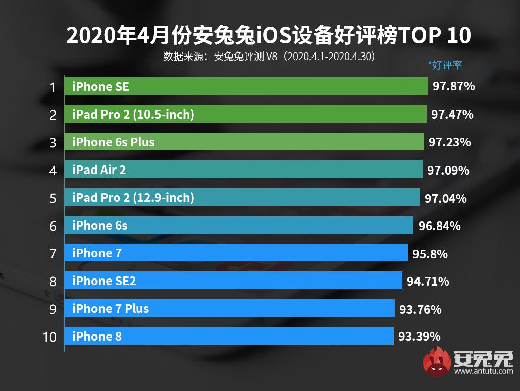 4月iOS设备好评榜:新iPhone SE不负众望