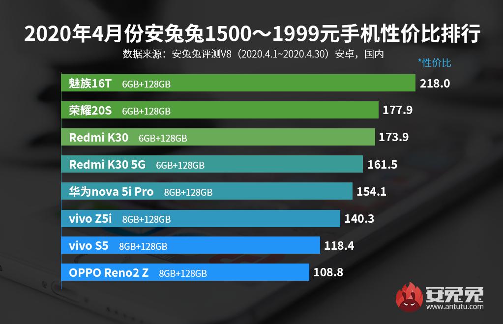 4月Android手机性价比榜:骁龙865杀入3000档