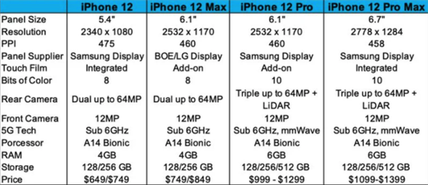 iPhone 12重磅参数曝光 除了国产屏还有它