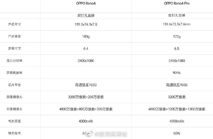 65W快充加持 OPPO新机确认