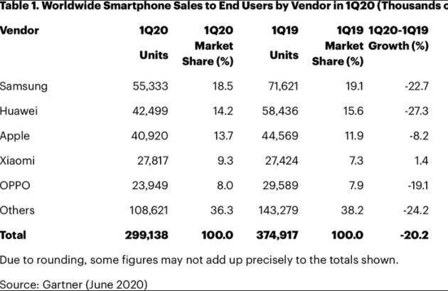 2020年一季度手机出货榜单公布:只有小米在涨