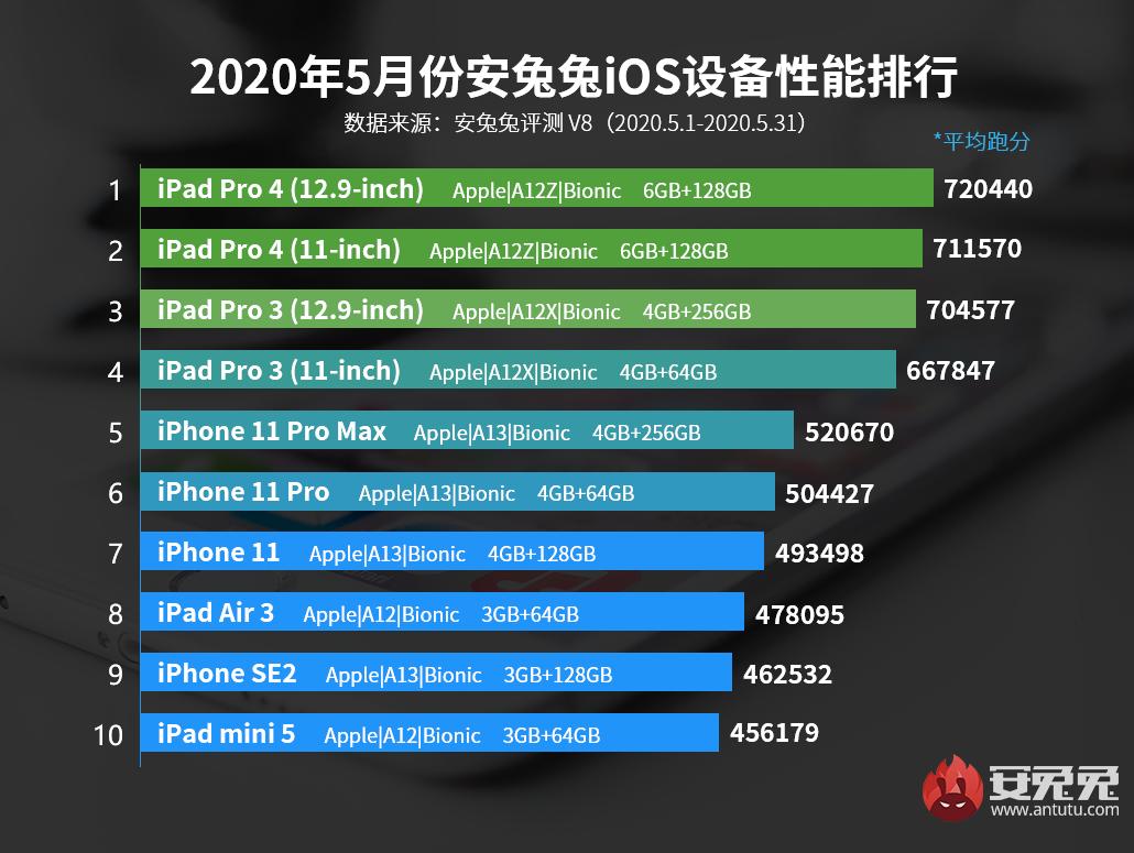 5月iOS設備性能榜:一切重回平靜