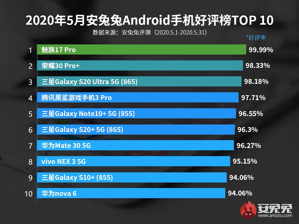 5月Android手机好评榜:万元旗舰登榜前三