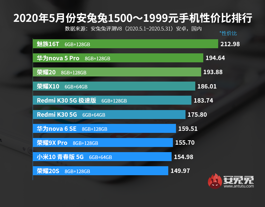5月Android手機性價比榜:新增4500元以上排行