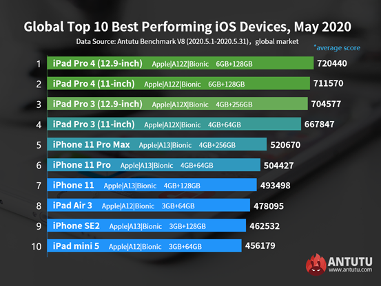 Global Top 10 Best Performing iOS Devices, May 2020
