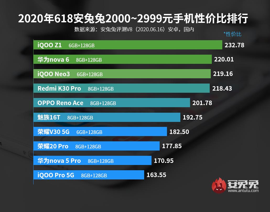 千元買5G新機!Android手機性價比排行榜—618特別版