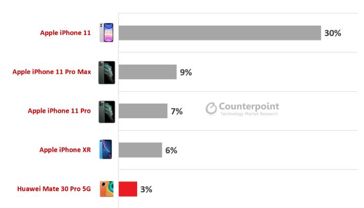 全球高端手机市场份额:小米入榜 第一无悬念