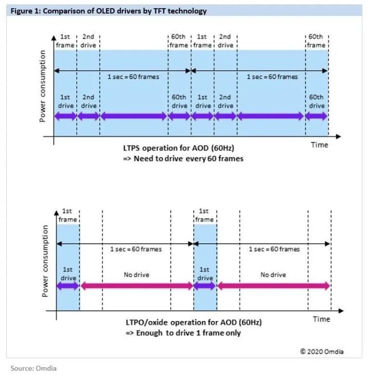 三星显示年内量产LTPO屏幕:iPhone 13要用