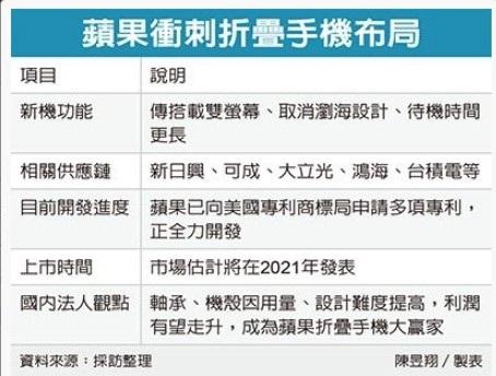 苹果入局折叠屏!首款机型明年亮相:无刘海、侧面指纹