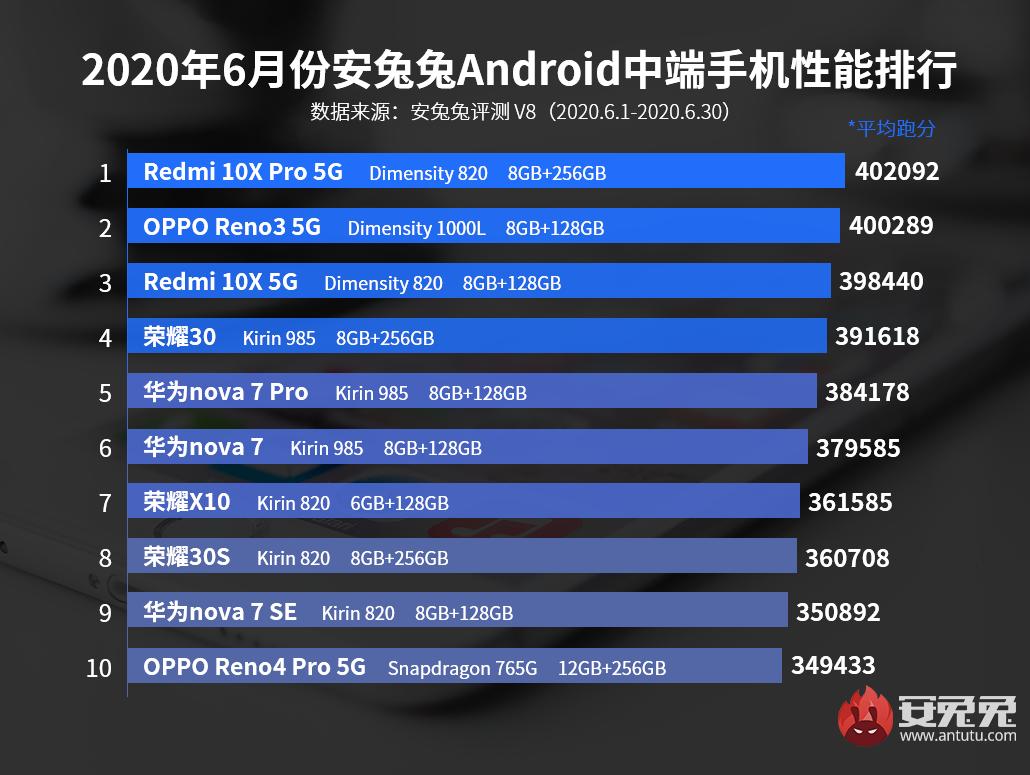 安兔兔发布:2020年6月Android手机性能榜