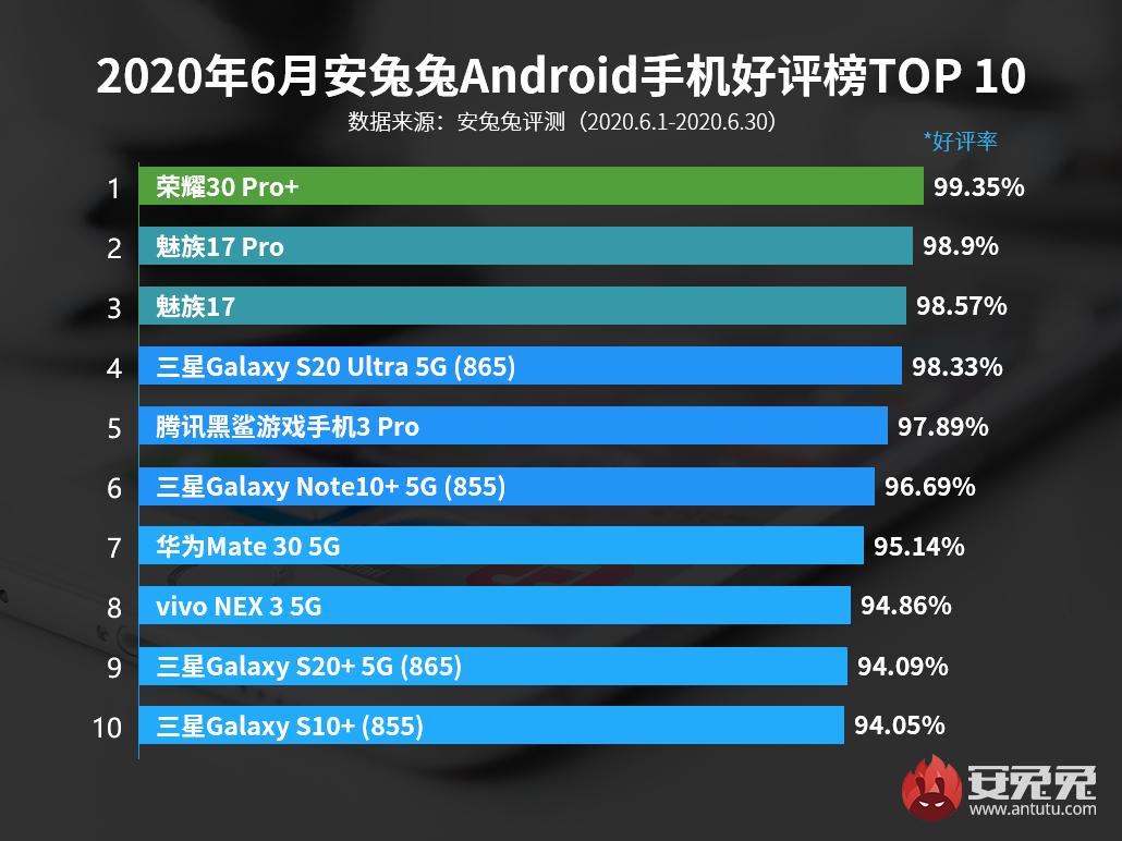 6月Android手机好评榜:超大杯旗舰全场最佳