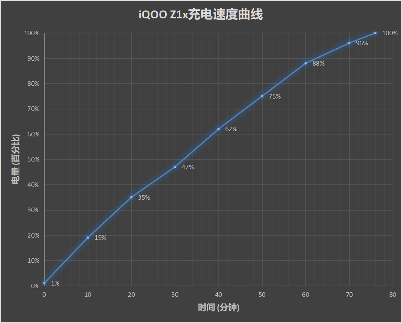 iQOO Z1x评测:中端机市场的搅局者