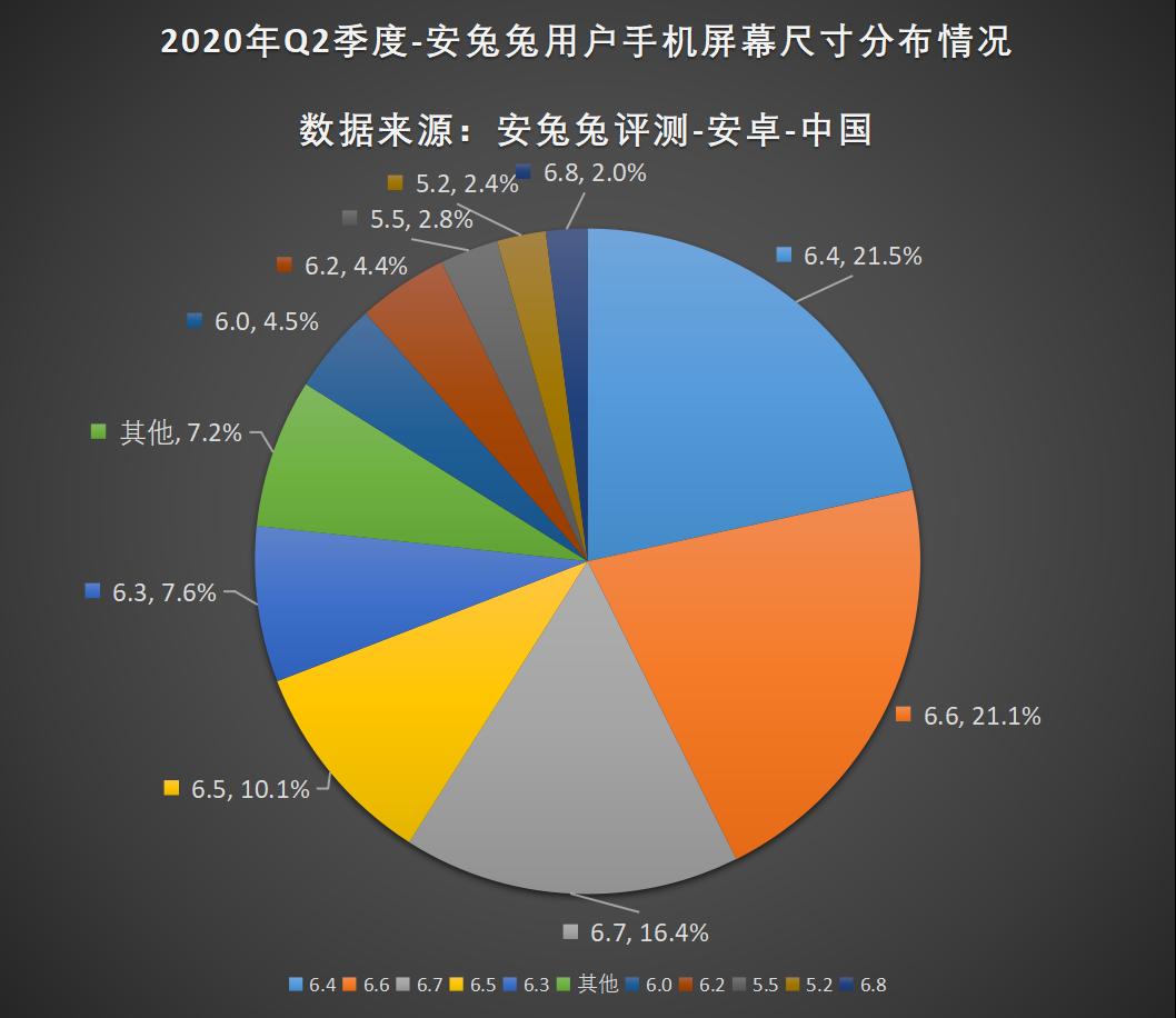 安兔兔發布:2020年第二季度用戶偏好榜