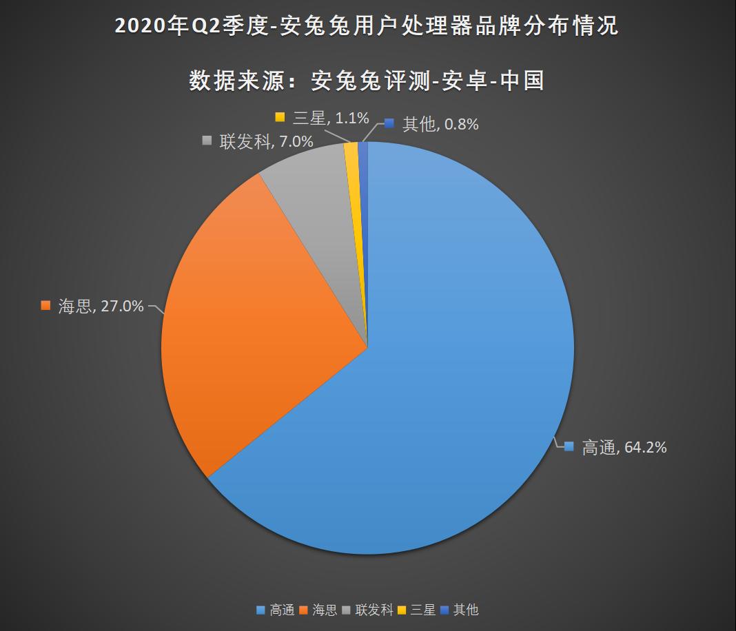 安兔兔发布:2020年第二季度用户偏好榜