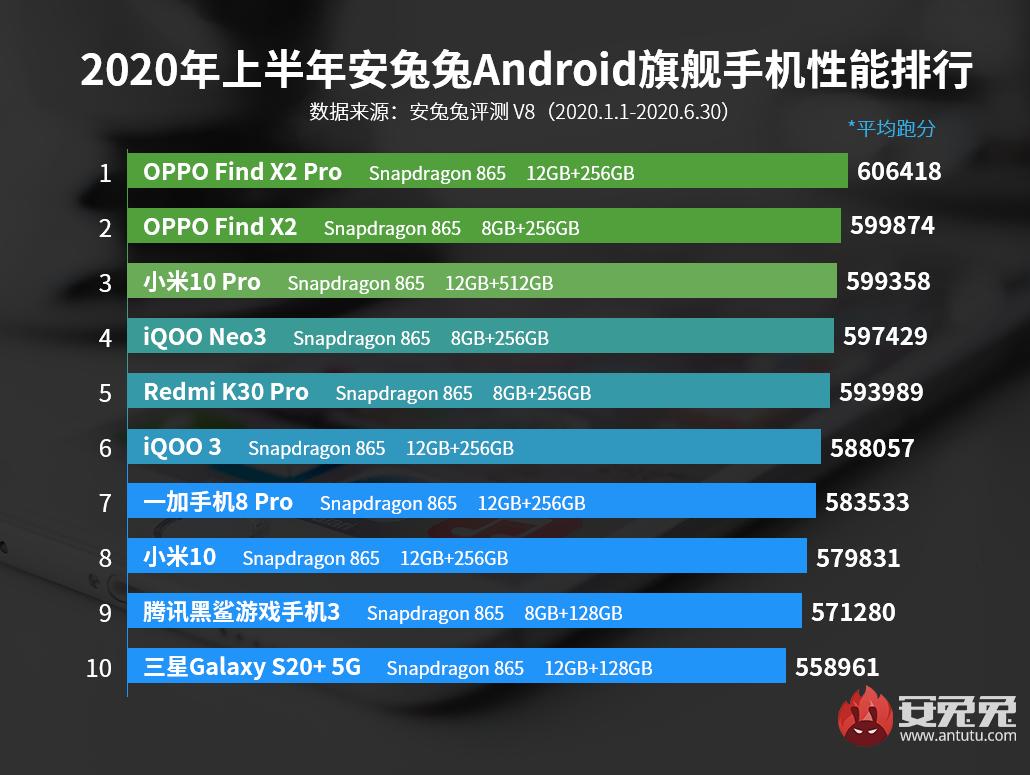 2020上半年Android手机性能榜:配置堆满、各显神通