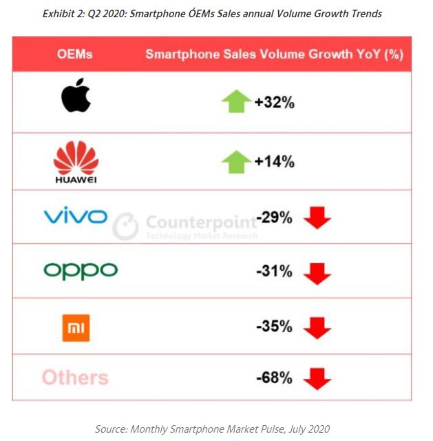 二季度iPhone国内销量暴涨:超所有手机品牌