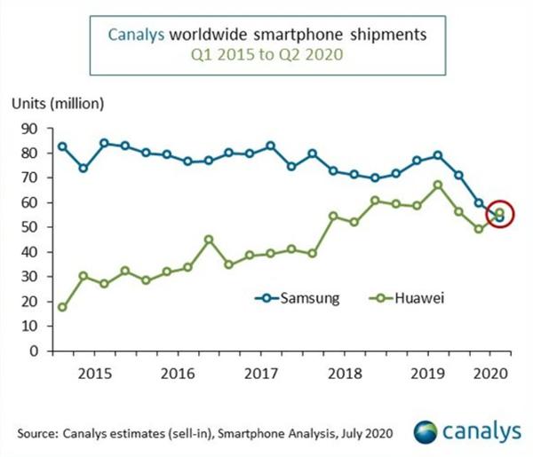 三星败北 华为在全球智能手机市场首次夺冠