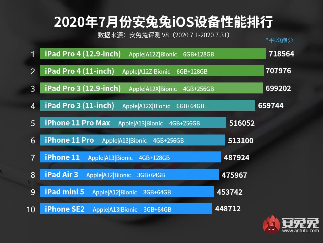 7月iOS设备性能榜:新iPhone万众期待