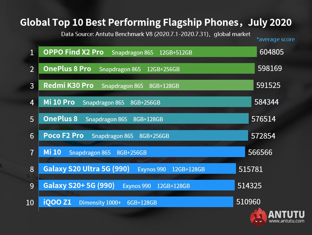 Global Best Performing Android Phones in July 2020: MediaTek Enters the List