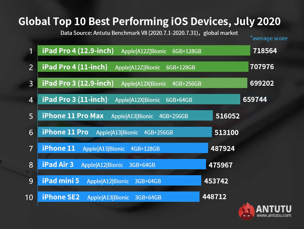 Global Top 10 Best Performing iOS Devices,July 2020