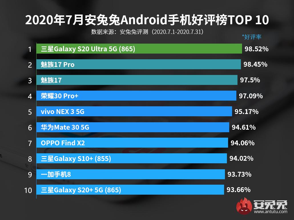 7月Android手机好评榜:万元旗舰首次登顶