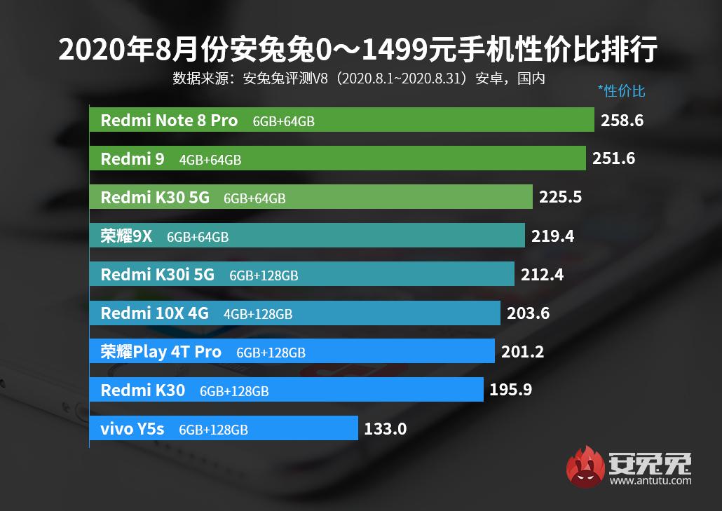 安兔兔发布:2020年8月Android手机性价比榜