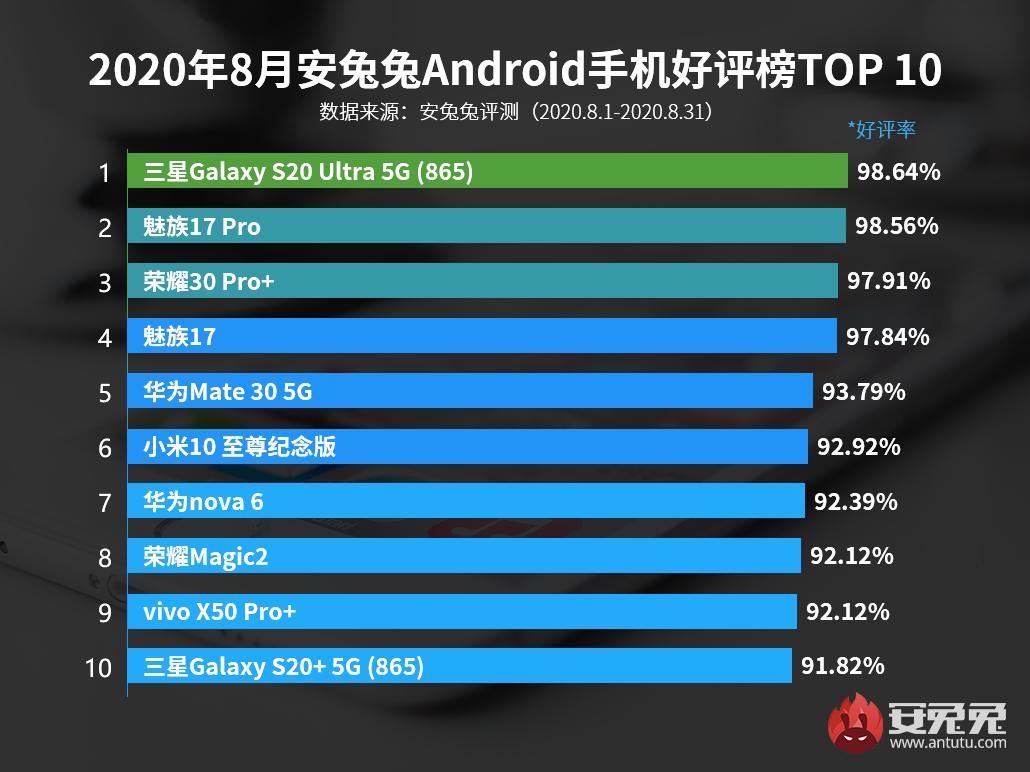 8月Android手机好评榜:性能并非绝对竞争力