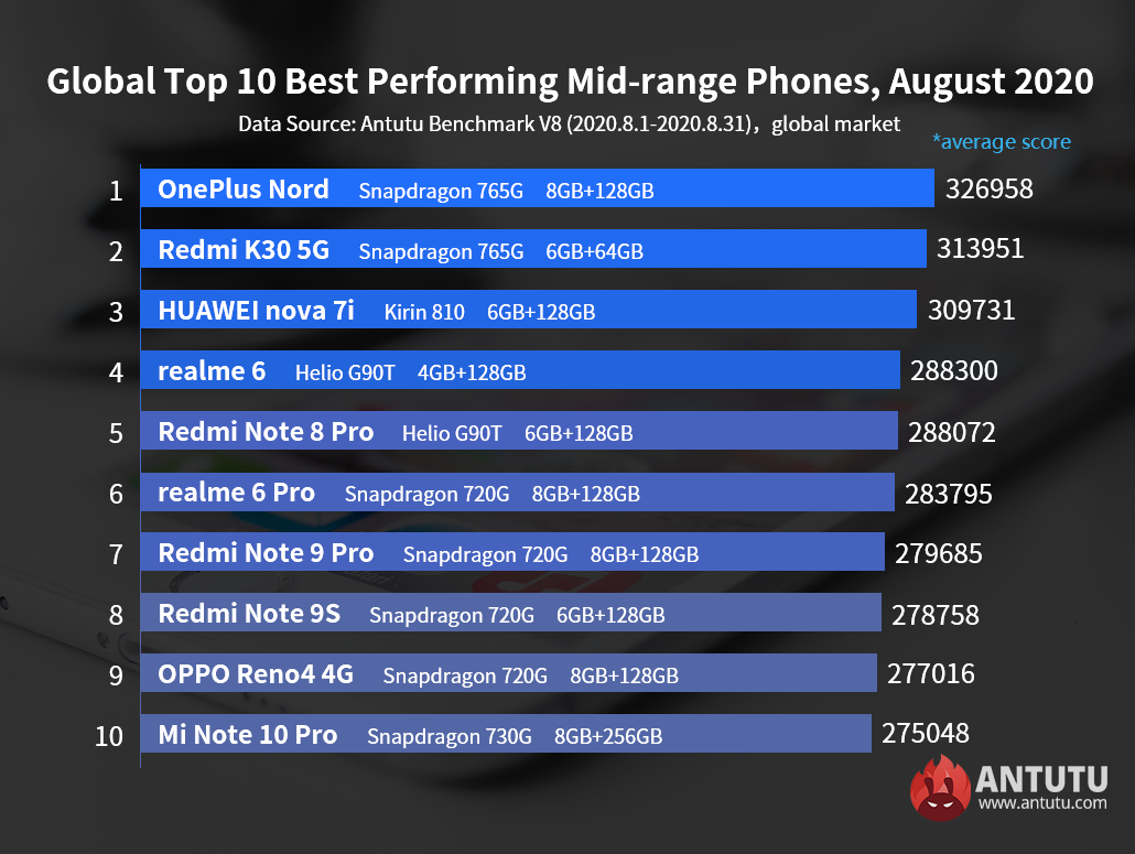 Global Top 10 Best Performing Flagship Phones and Mid-range Phones, August 2020