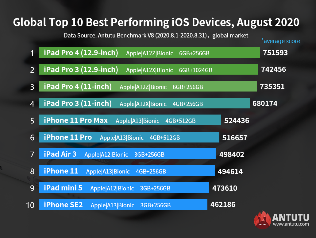 The iOS Device Performance Ranking in August: Launch of iPhone 12 Postponed