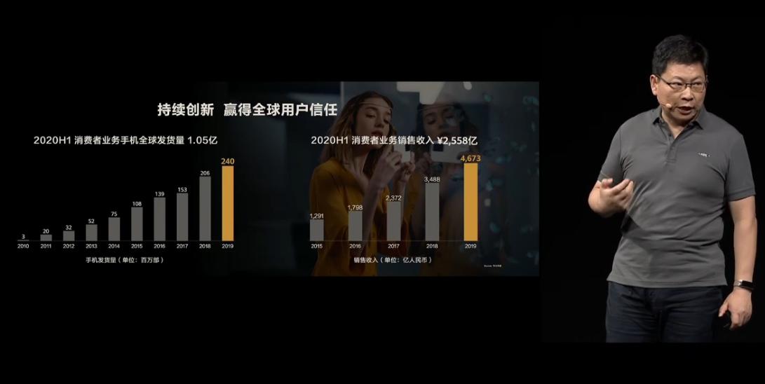 华为公布2020上半年手机发货量:突破一亿部