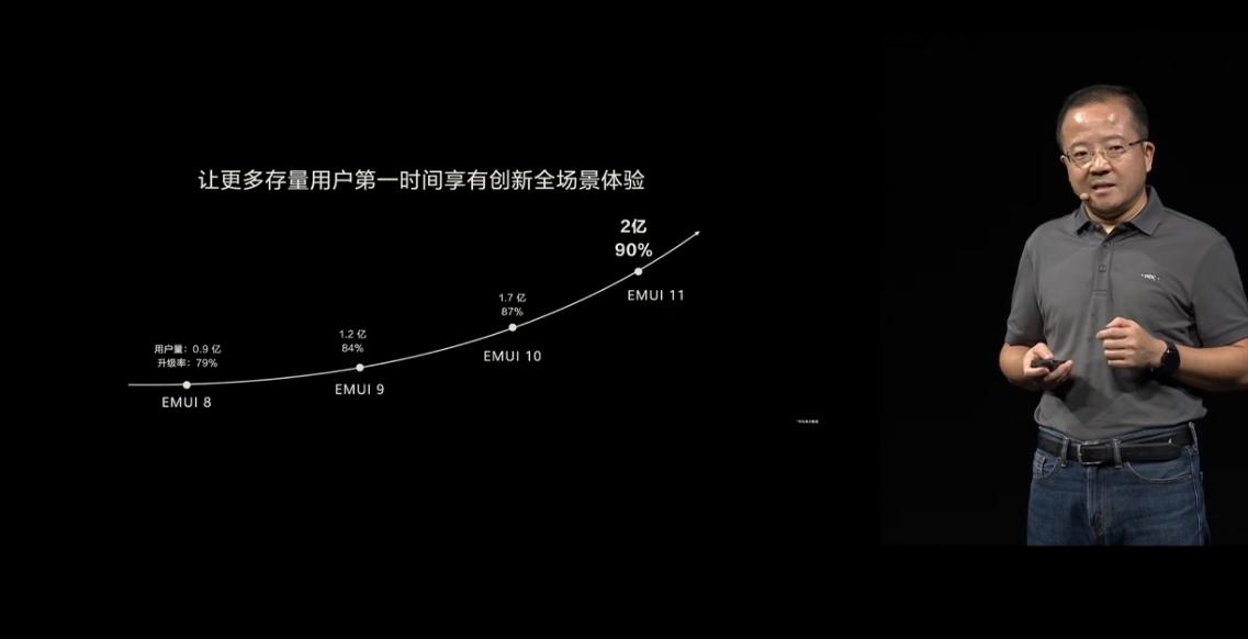 华为EMUI 11发布:全新动画 超50款机型可升