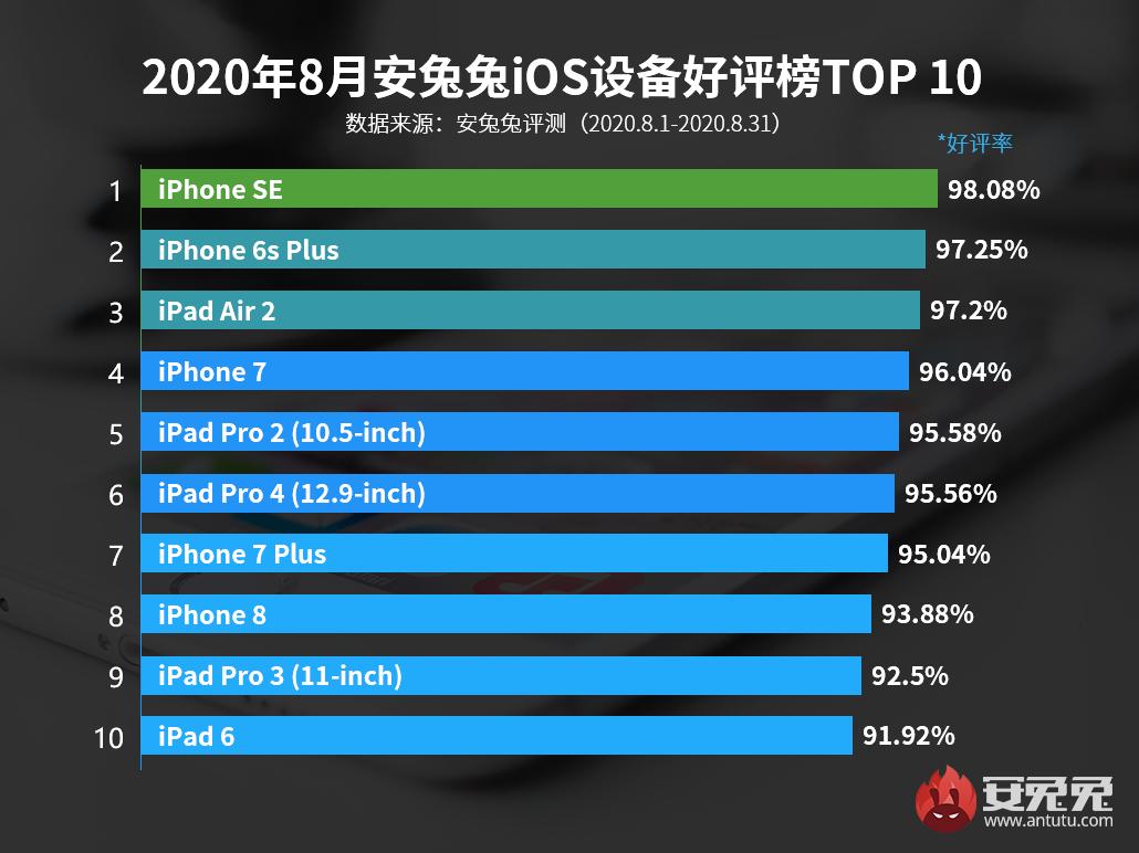 8月iOS好评榜:邀请函已经发布 新iPhone还远吗