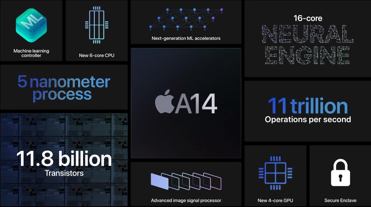 5nm打造 苹果A14处理器发布:118亿晶体管