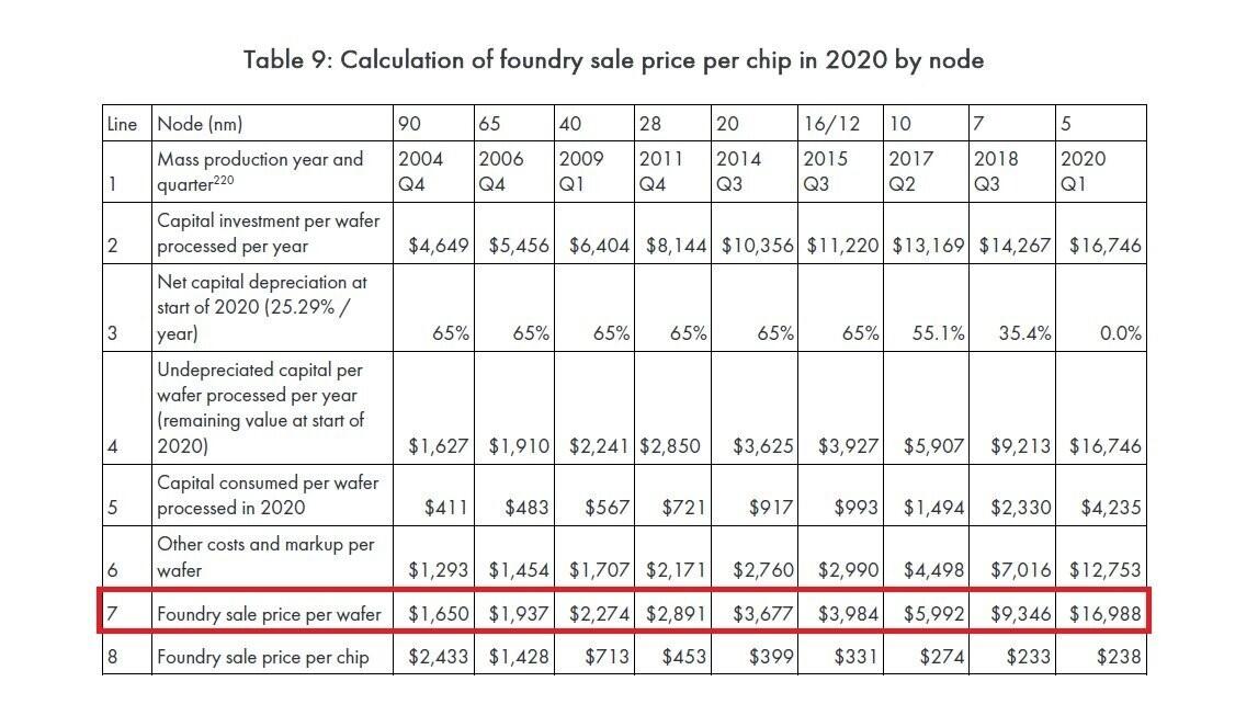 台积电5nm代工价曝光:比7nm更贵、明年旗舰标配