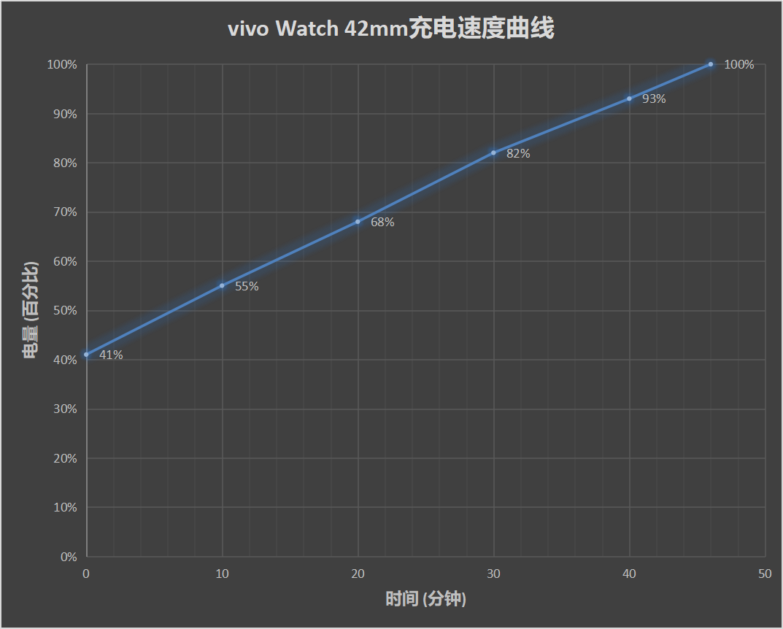 vivo Watch评测:vivo生态的的第一步