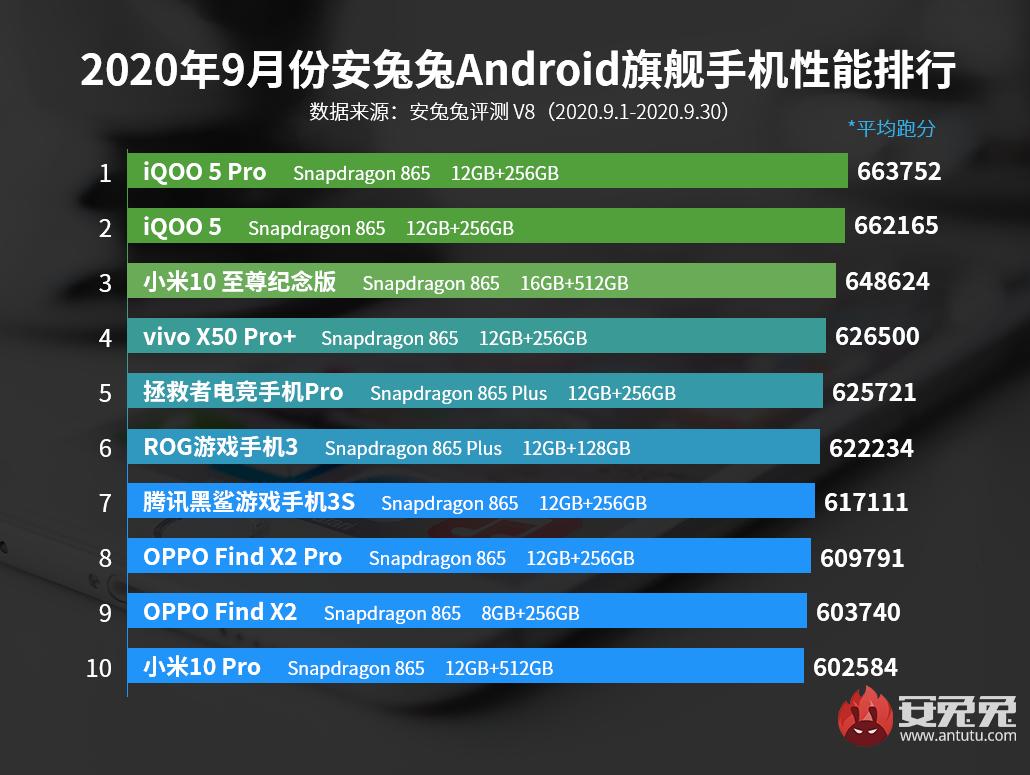 安兔兔发布:2020年9月Android手机性能榜