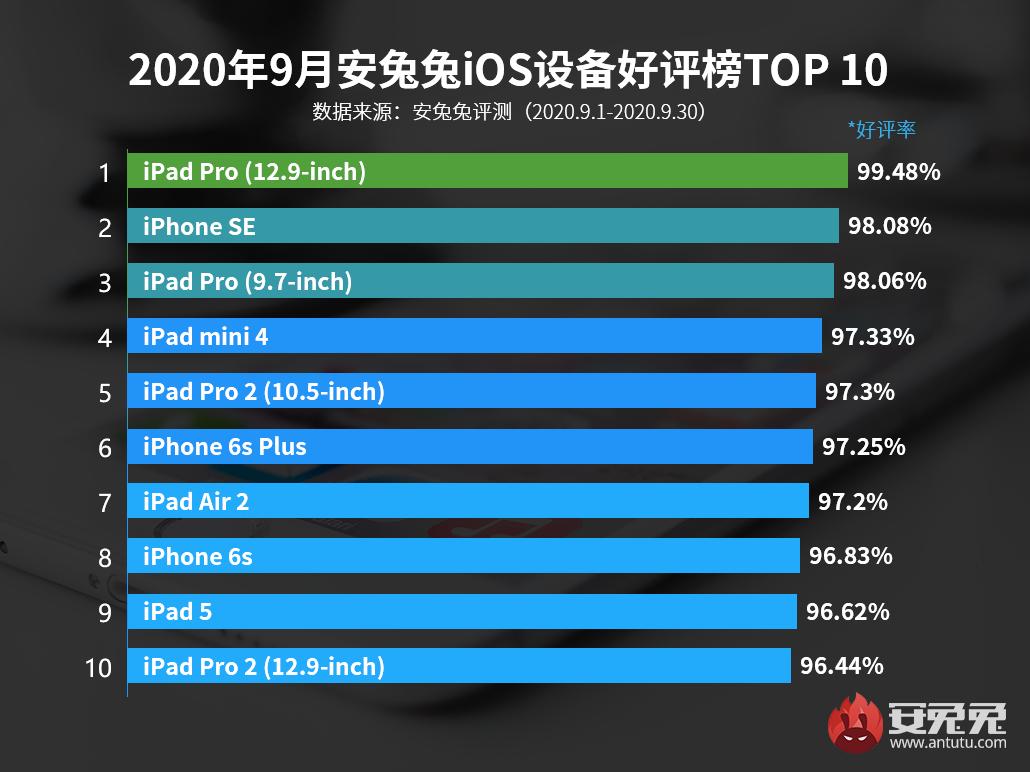 9月iOS好评榜:再等一下 iPhone 12后天就到