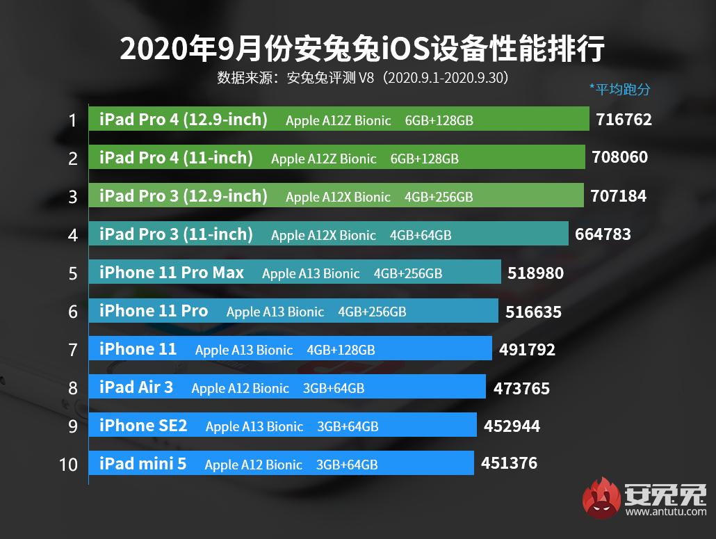 9月iOS设备性能榜:第一名继续蝉联