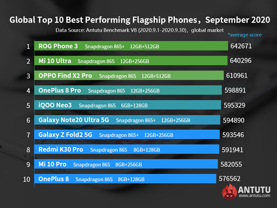 Global Top 10 Best Performing iOS Devices, September 2020