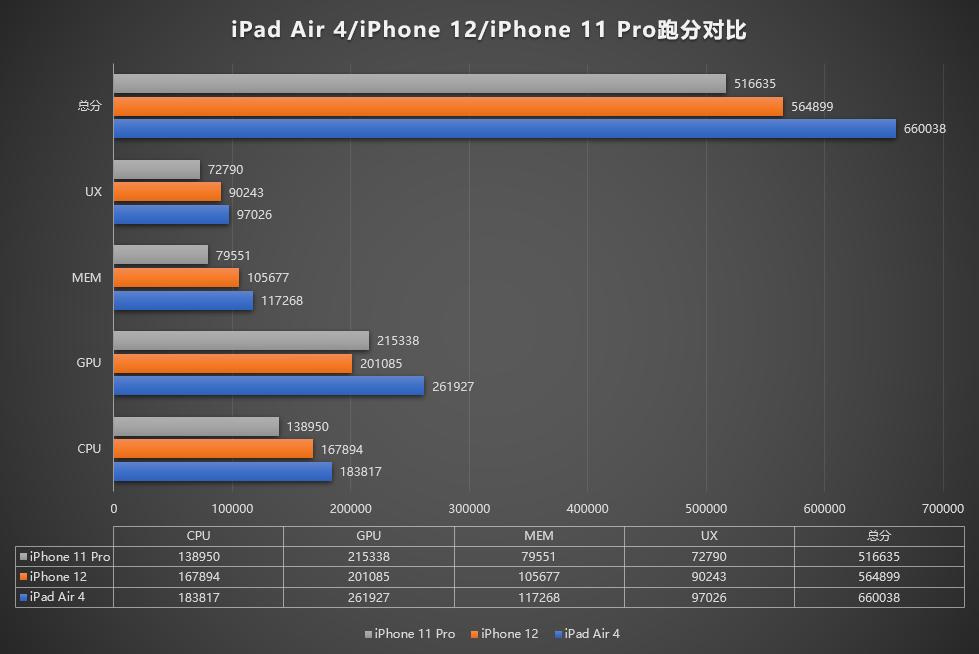 iPad Air 4跑分曝光:满血A14大显神威 吊打iPhone 12