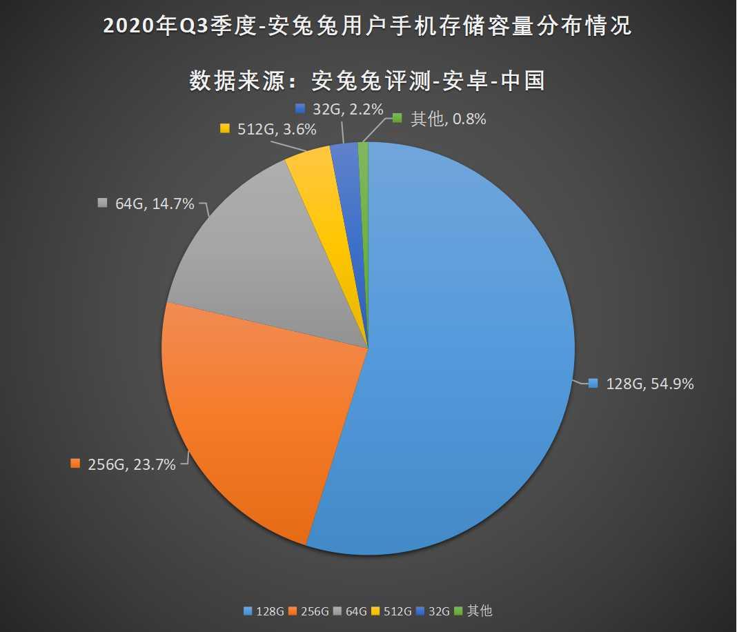 安兔兔发布:2020年第三季度用户偏好榜