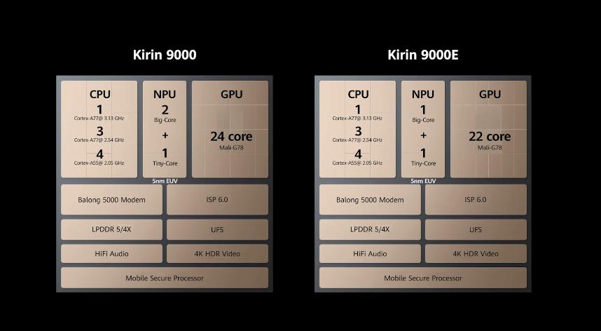 麒麟9000E发布:5nm工艺打造
