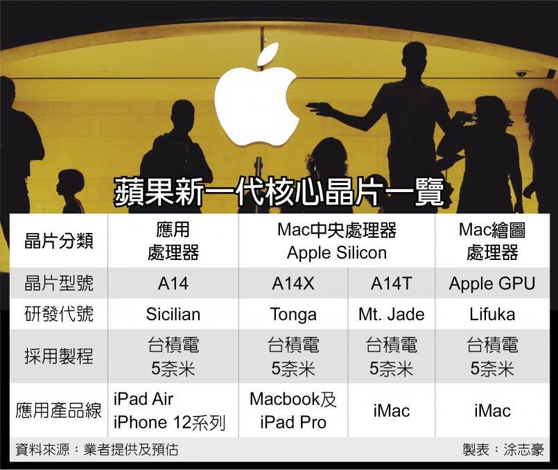 A14只是开胃菜 苹果还有三款5nm芯片