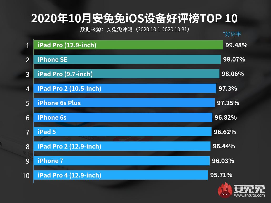 9月iOS好评榜:iPhone 12无一上榜