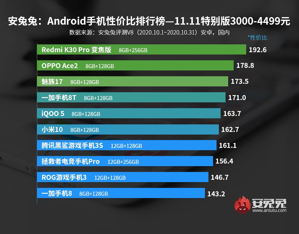 安兔兔发布:Android手机性价比排行榜—双11特别版