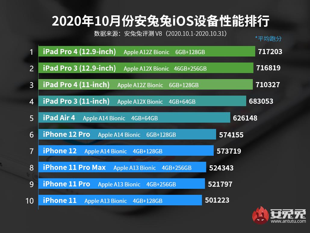 10月iOS设备性能榜:iPhone 12力压上代旗舰