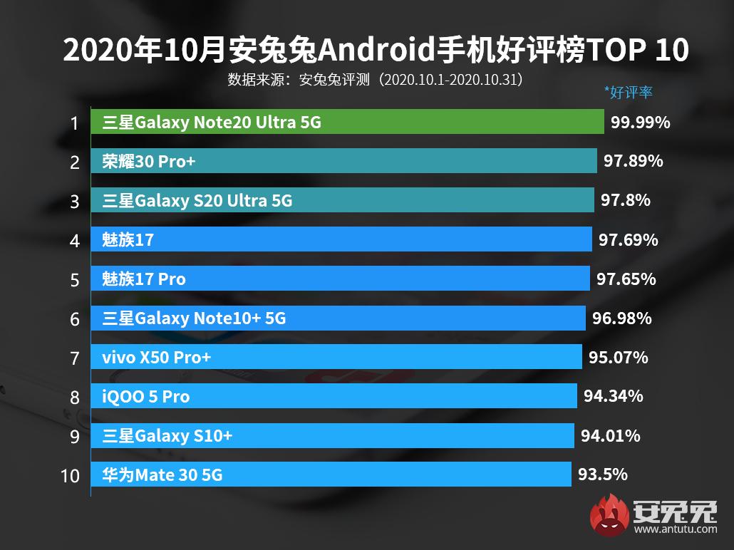 10月Android手机好评榜:手机巨头独占四席