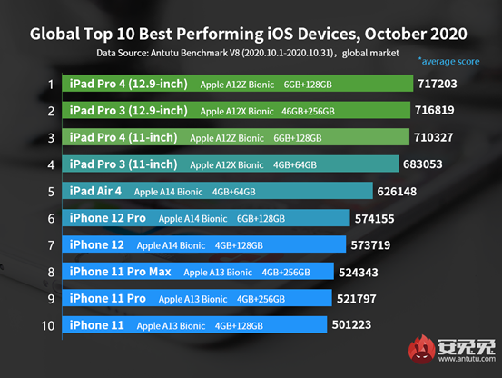 iOS Device Performance Ranking, October 2020: How Powerful Is iPhone 12?