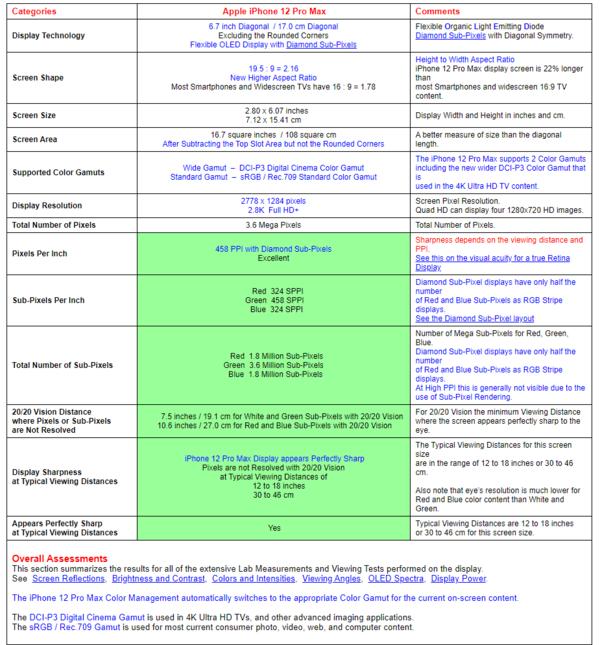 黄屏、绿屏都没影响 iPhone 12屏幕依然获A+评价